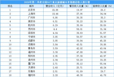 2020年第二季度50个重点旅游城市星级酒店收入排行榜(附榜单)