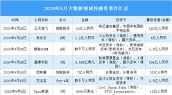 2020年9月大数据领域投融资情况分析:投融资金额环比增长14.1%(附完整名单)