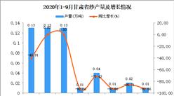 2020年9月甘肃省纱产量数据统计分析
