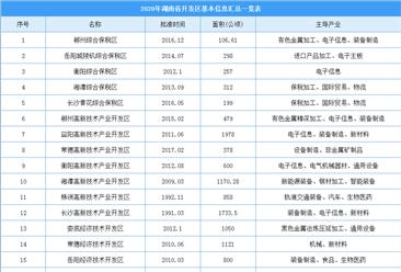 湖南开发区从无到有规模增至129个 2020年湖南省开发区信息汇总一览