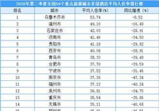 2020年第二季度50个重点旅游城市星级酒店平均入住率排行榜(附榜单)