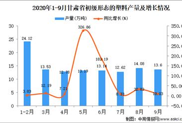 2020年9月甘肃省初级形态的塑料产量数据统计分析