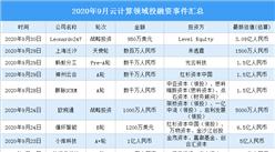 2020年9月云计算领域投融资情况分析:A轮投融资事件最多(附完整名单)