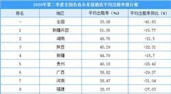 2020年二季度全國各省市星級酒店出租率排行榜:北京入住率降幅最大