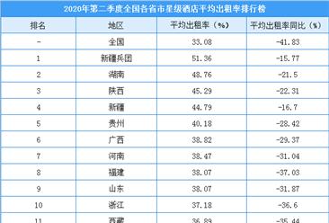 2020年二季度全国各省市星级酒店出租率排行榜:北京入住率降幅最大