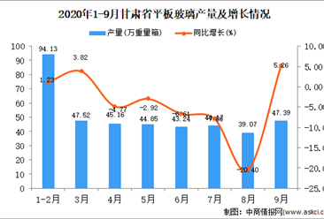 2020年9月甘肃省平板玻璃产量数据统计分析