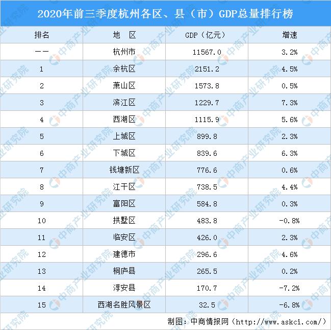 南宁2020各区gdp排名_南宁地铁2020规划图