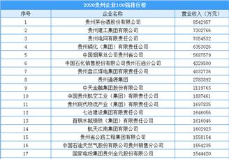 2020年贵州省企业100强排行榜(附完整榜单)