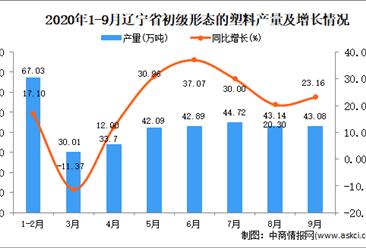2020年9月辽宁省初级形态的塑料产量数据统计分析