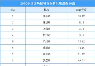 2020年中國區塊鏈城市創新發展指數50強排行榜