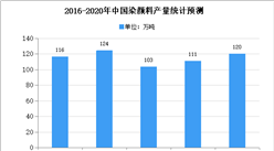 2020年中国染料行业主要产品市场供求状况分析