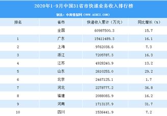 2020年1-9月中国31省市快递业务收入排行榜