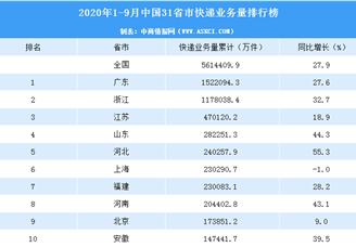 2020年1-9月中国31省市快递业务量排行榜