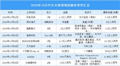 2020年10月汽车交通领域投融资情况分析:战略投资事件最多(附完整名单)