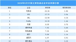 2020年9月快递企业投诉排行榜:宅急送申诉率第一(附排名)