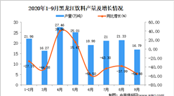 2020年9月黑龙江饮料产量数据统计分析
