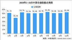 2020年10月中国仓储指数解读及后市预测分析(附图表)
