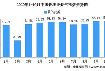 2020年10月中国物流业景气指数56.3% 较上月回升0.2个百分点(图)