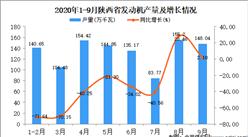 2020年9月陕西省发动机产量数据统计分析