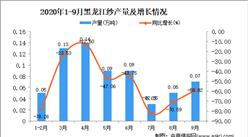 2020年9月黑龙江纱产量数据统计分析
