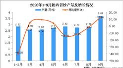 2020年9月陕西省纱产量数据统计分析