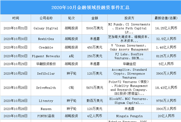 2020年10月金融领域投融资情况分析:投融资金额环比减少84.2%(附完整名单)