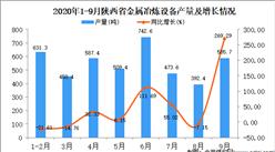 2020年9月陕西省金属冶炼设备产量数据统计分析