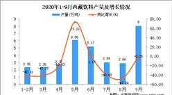 2020年9月西藏饮料产量数据统计分析