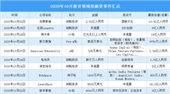 2020年10月教育领域投融资情况分析:猿辅导火花思维受资本青睐(附完整名单)