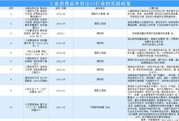 2020工业消费品外贸出口行业发展政策