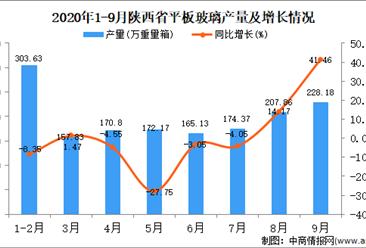 2020年9月陕西省平板玻璃产量数据统计分析