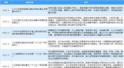 2020年中国建筑设计行业最新政策汇总一览(图)