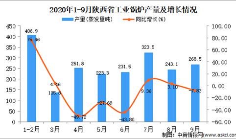 2020年9月陕西省工业锅炉产量数据统计分析
