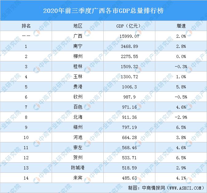 平南县2020年前三季度gdp_广西北海,玉林和广东的潮州,谁会先成为 二线 城市