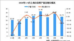 2020年9月上海市饮料产量数据统计分析