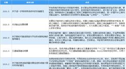 2020年中国物流行业最新政策汇总一览(图)