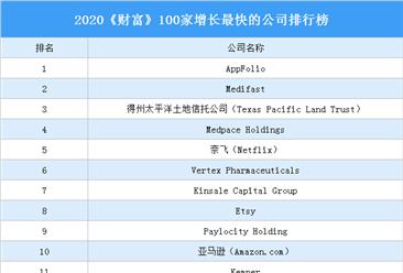 2020《财富》100家增长最快的公司排行榜