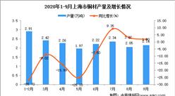 2020年9月上海市铜材产量数据统计分析