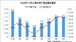 2020年9月上海市纱产量数据统计分析