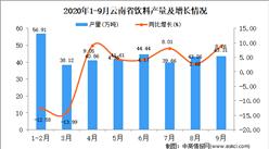 2020年9月云南省饮料产量数据统计分析
