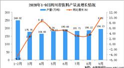 2020年9月四川省饮料产量数据统计分析