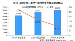 前三季度全国网络零售额超过8万亿 农村电商市场规模持续扩大(图)