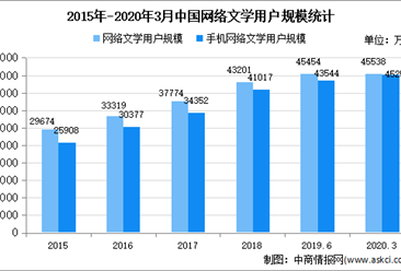 2020年中国网络文学行业存在问题及发展前景预测分析