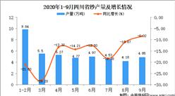 2020年9月四川省纱产量数据统计分析