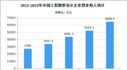 2020年中国建筑设计市场现状及发展趋势预测分析