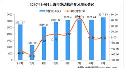 2020年9月上海市发动机产量数据统计分析