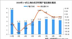 2020年9月上海市化学纤维产量数据统计分析