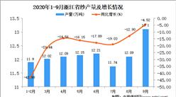 2020年9月浙江省纱产量数据统计分析