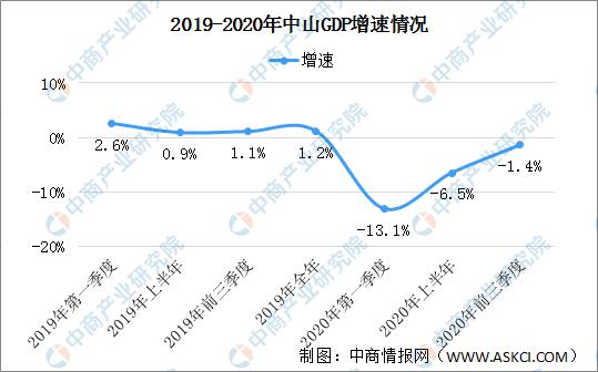 中山2020gdp_2020年广东省各地市GDP排行榜:广州、深圳占全省GDP总量近一半...