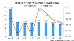 2020年9月四川省化学纤维产量数据统计分析